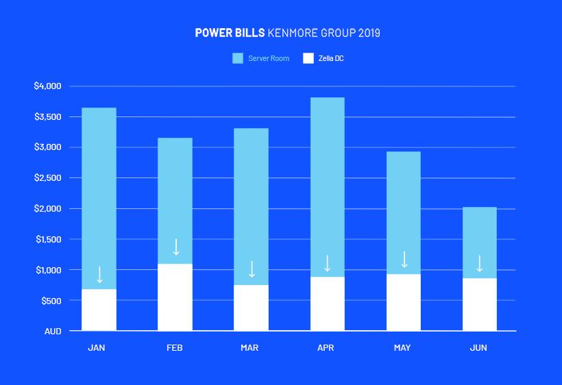 Power Bills | Server room vs Micro data centre | Zella DC